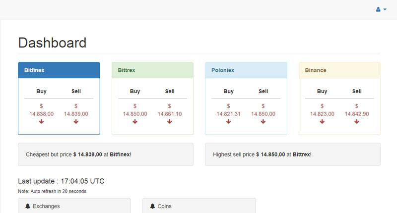 Cryptocurrency Arbitrage Cryptocoins Arbitrage with